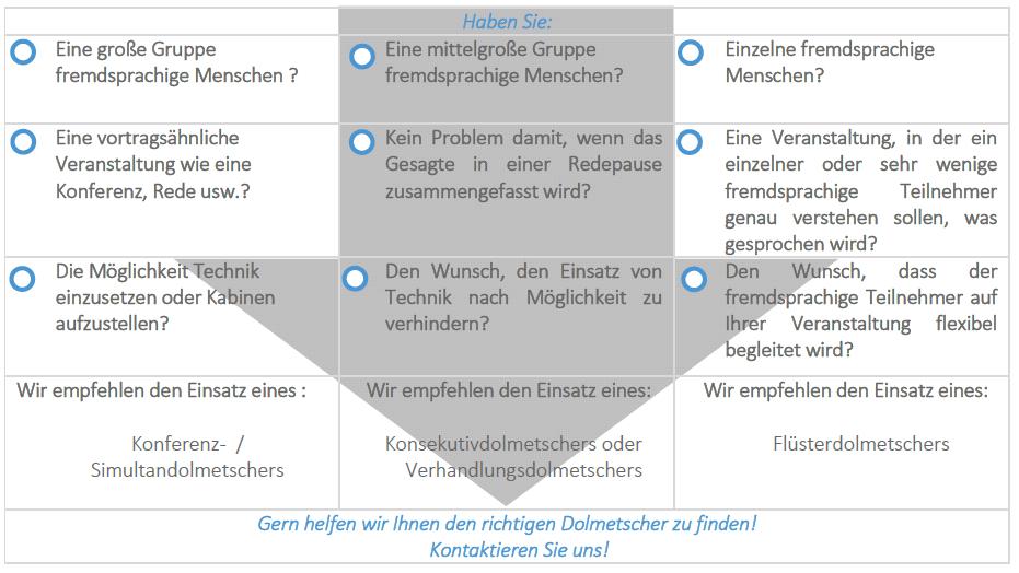Checkliste_Dolmetscher_BECO